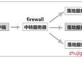 CentOS 7开启firewall流量转发功能,简单配置服务器TCP/UDP中转加速教程